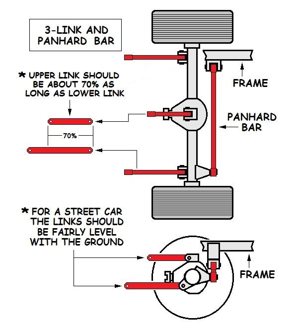 3 Link Rear Suspension System