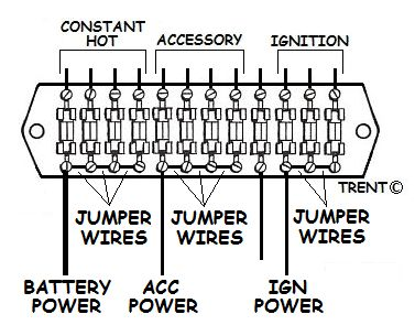 Fuse Panel on automotive engine wiring harness