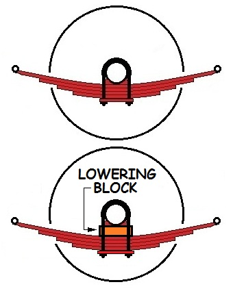 loweringblock