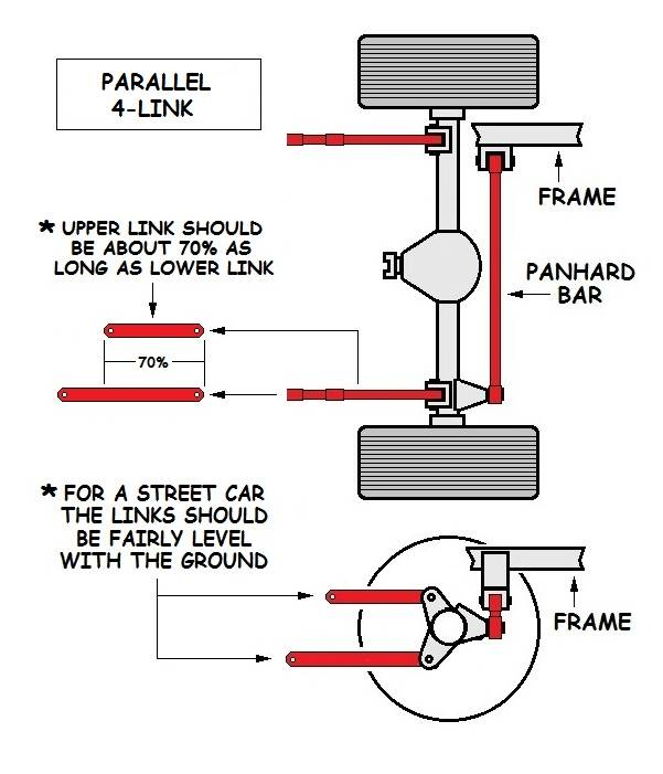 Parallel 4 Link Rear Suspension System
