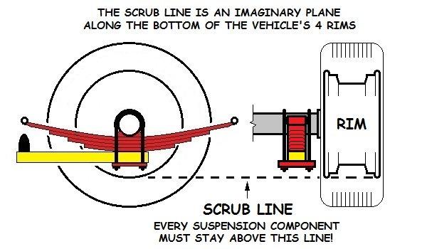 scrubline